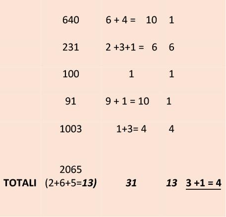 tabella numeri massonici 2